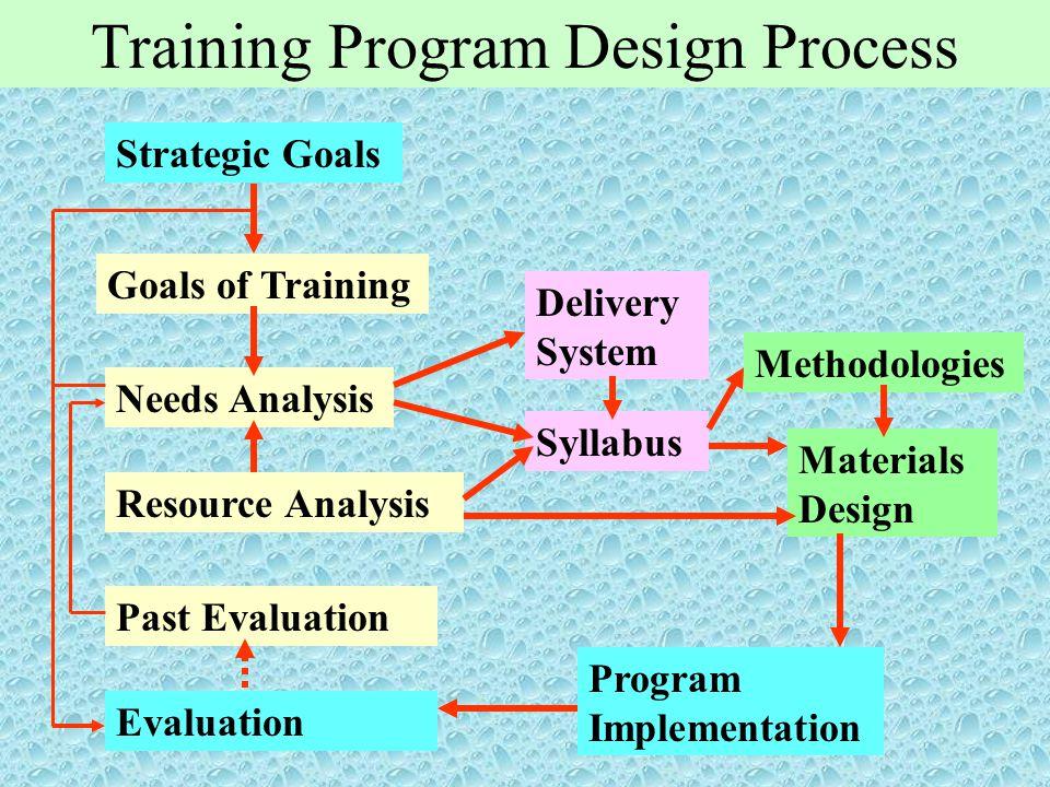 Training Program Design Process Strategic Goals Goals of Training Needs Analysis Resource Analysis Past Evaluation Evaluation Delivery System Syllabus