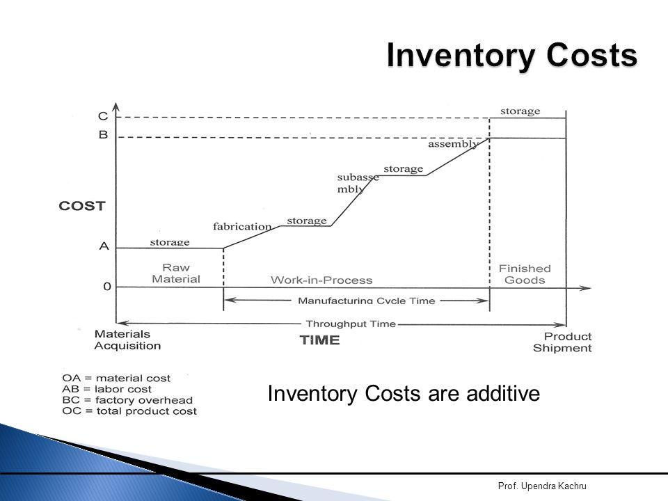 Prof. Upendra Kachru Inventory Costs are additive