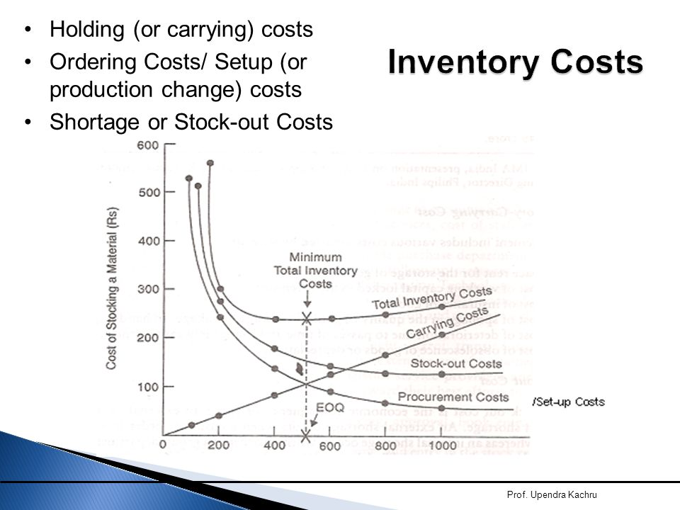 Prof. Upendra Kachru Holding (or carrying) costs Ordering Costs/ Setup (or production change) costs Shortage or Stock-out Costs