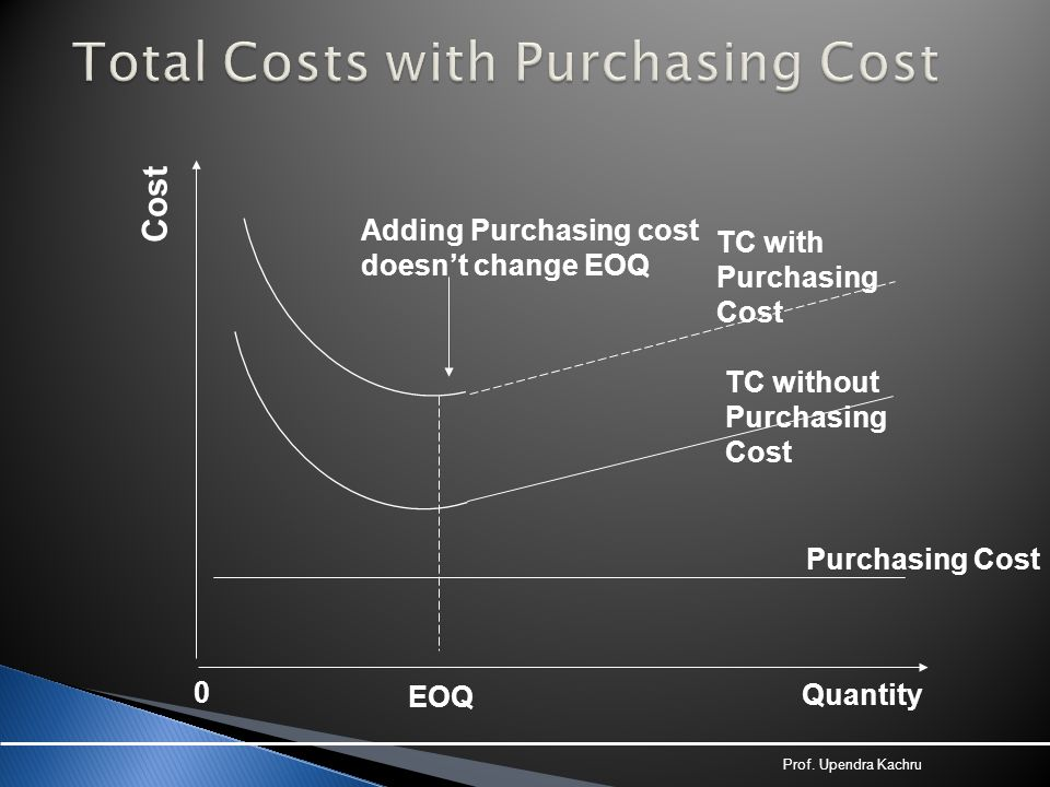 Cost EOQ TC with Purchasing Cost TC without Purchasing Cost Purchasing Cost 0 Quantity Adding Purchasing cost doesn't change EOQ Prof. Upendra Kachru