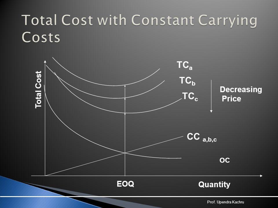 OC EOQ Quantity Total Cost TC a TC c TC b Decreasing Price CC a,b,c Prof. Upendra Kachru