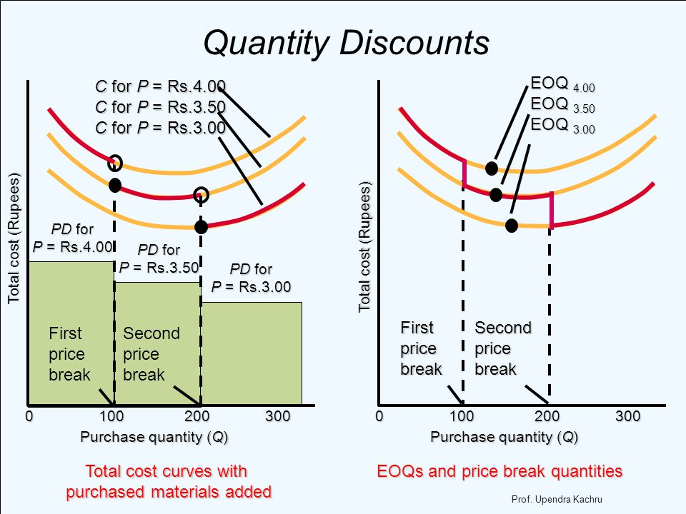 Total cost curves with purchased materials added Quantity Discounts EOQs and price break quantities EOQs and price break quantities C for P = Rs.4.00