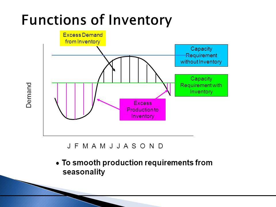 Functions of Inventory  To smooth production requirements from seasonality Capacity Requirement without Inventory Capacity Requirement with Inventory