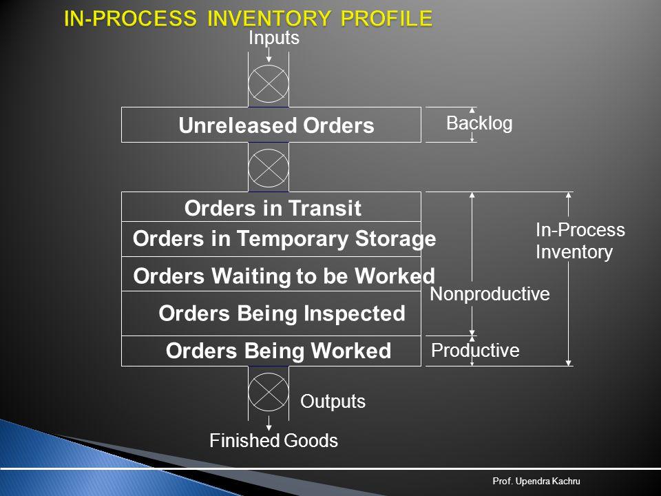Prof. Upendra Kachru In-Process Inventory Unreleased Orders Orders in Transit Orders in Temporary Storage Orders Waiting to be Worked Orders Being Ins