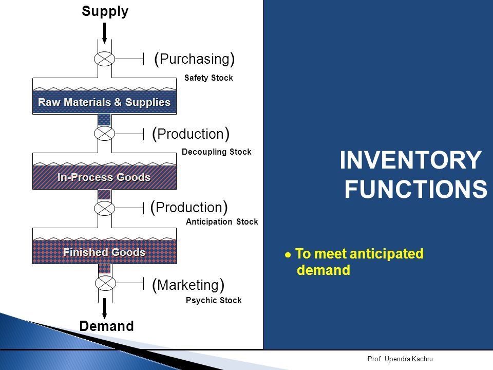 Significance of Inventory Functional Area Functional Responsibility Inventory Goal Inventory Inclination Marketing Sell the Product Maximize customer service High ProductionMake the ProductEfficient lot sizesHigh Purchasing Buy required materialsLow cost per unitHigh Finance Provide working capitalEfficient use of capitalLow Engineering Design the productAvoid obsolescenceLow Prof.