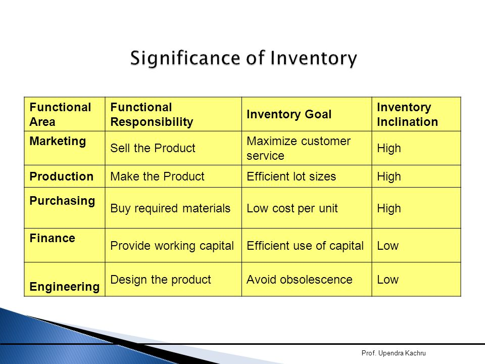 Significance of Inventory Functional Area Functional Responsibility Inventory Goal Inventory Inclination Marketing Sell the Product Maximize customer