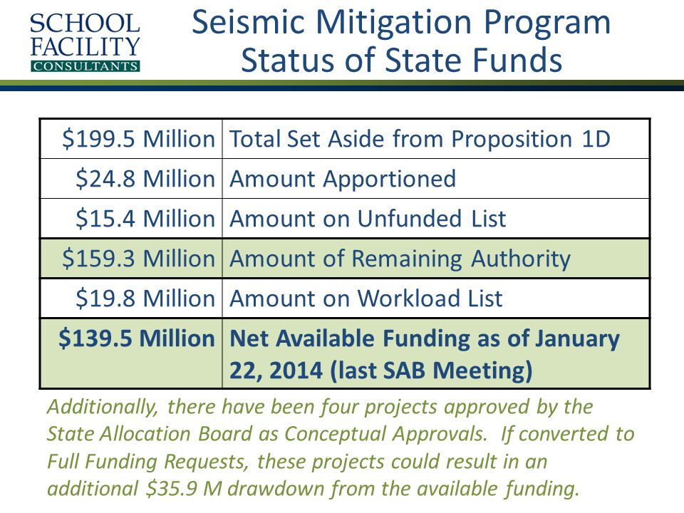 Seismic Mitigation Program Status of State Funds $199.5 MillionTotal Set Aside from Proposition 1D $24.8 MillionAmount Apportioned $15.4 MillionAmount on Unfunded List $159.3 MillionAmount of Remaining Authority $19.8 MillionAmount on Workload List $139.5 MillionNet Available Funding as of January 22, 2014 (last SAB Meeting) Additionally, there have been four projects approved by the State Allocation Board as Conceptual Approvals.