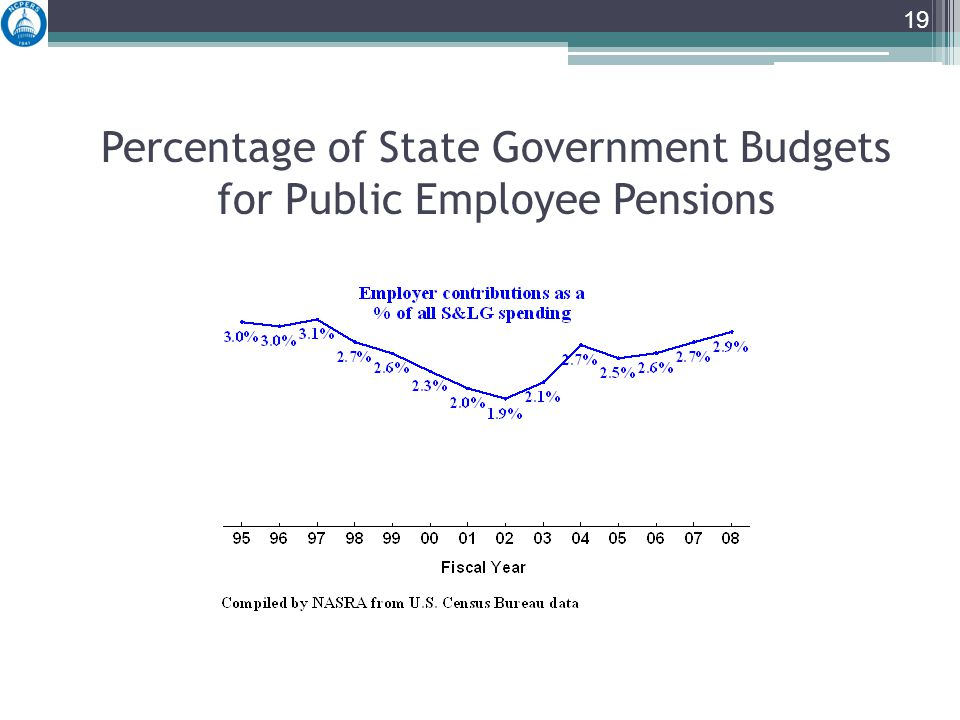 Percentage of State Government Budgets for Public Employee Pensions 19