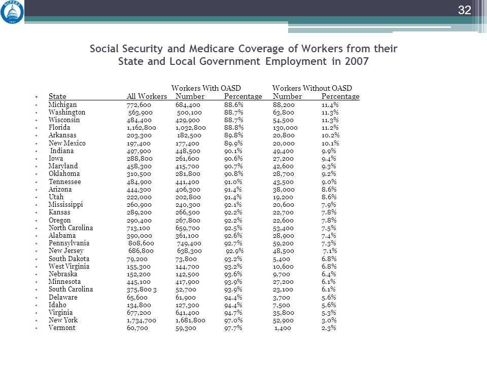 Social Security and Medicare Coverage of Workers from their State and Local Government Employment in 2007 Workers With OASD Workers Without OASD State All Workers Number Percentage Number Percentage Michigan 772,600 684,400 88.6% 88,200 11.4% Washington 563,900 500,100 88.7% 63,800 11.3% Wisconsin 484,400 429,900 88.7% 54,500 11.3% Florida 1,162,800 1,032,800 88.8% 130,000 11.2% Arkansas 203,300 182,500 89.8% 20,800 10.2% New Mexico 197,400 177,400 89.9% 20,000 10.1% Indiana 497,900 448,500 90.1% 49,400 9.9% Iowa 288,800 261,600 90.6% 27,200 9.4% Maryland 458,300 415,700 90.7% 42,600 9.3% Oklahoma 310,500 281,800 90.8% 28,700 9.2% Tennessee 484,900 441,400 91.0% 43,500 9.0% Arizona 444,300 406,300 91.4% 38,000 8.6% Utah 222,000 202,800 91.4% 19,200 8.6% Mississippi 260,900 240,300 92.1% 20,6007.9% Kansas 289,200 266,500 92.2% 22,700 7.8% Oregon 290,400 267,800 92.2% 22,600 7.8% North Carolina 713,100 659,700 92.5% 53,400 7.5% Alabama 390,000 361,100 92.6% 28,9007.4% Pennsylvania 808,600 749,400 92.7% 59,200 7.3% New Jersey 686,800 638,300 92.9% 48,500 7.1% South Dakota 79,200 73,800 93.2% 5,400 6.8% West Virginia 155,300 144,700 93.2% 10,600 6.8% Nebraska 152,200 142,500 93.6% 9,700 6.4% Minnesota 445,100 417,900 93.9% 27,200 6.1% South Carolina 375,800 352,700 93.9% 23,100 6.1% Delaware 65,600 61,900 94.4% 3,700 5.6% Idaho 134,800 127,300 94.4% 7,500 5.6% Virginia677,200641,40094.7%35,8005.3% New York1,734,7001,681,80097.0%52,9003.0% Vermont60,70059,30097.7% 1,4002.3% 32