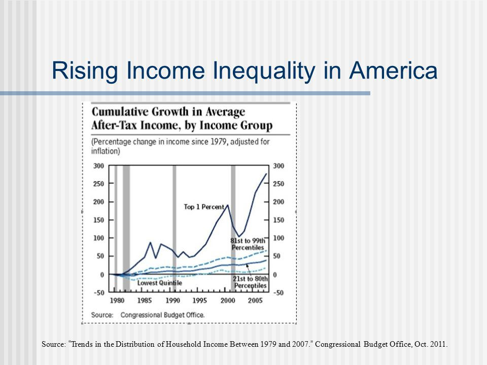 Rising Income Inequality in America Source: Trends in the Distribution of Household Income Between 1979 and 2007.