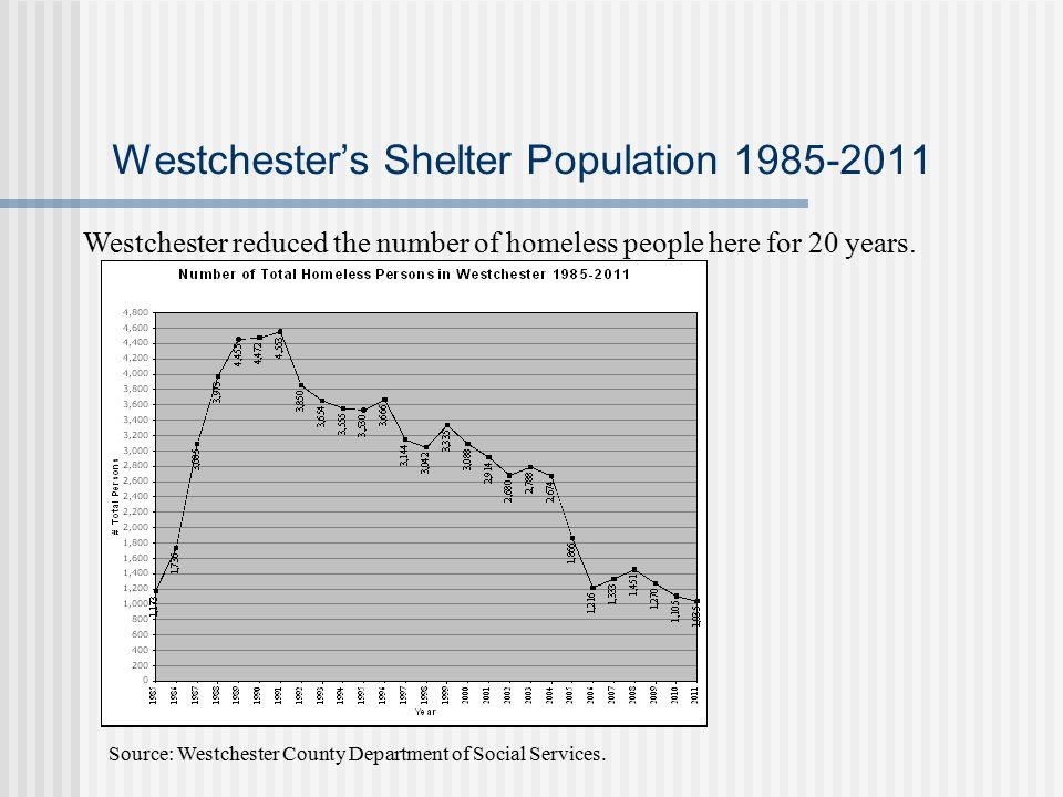Westchester's Shelter Population 1985-2011 Westchester reduced the number of homeless people here for 20 years.