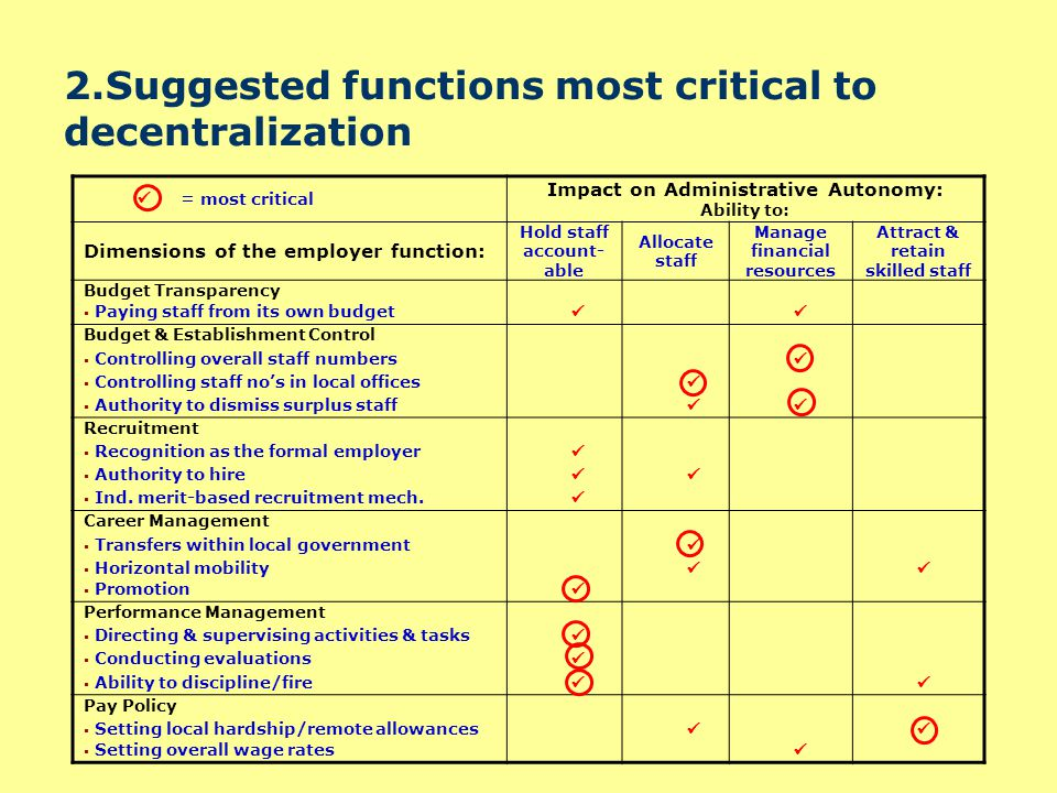 Slide 8 3.Decentralisation of HRM in TZ and Uganda TanzaniaUganda Dimensions of the employer function: EALGEALG Budget Transparency  Paying staff from its own budget nopartlyYespartly Budget & Establishment Control  Controlling overall staff numbers No Yes Partly  Controlling staff no's in local offices PartlyP YesPartly  Authority to dismiss surplus staff PartlyP Yes Partly Recruitment  Recognition as the formal employer Yes PartlyYes  Authority to hire Yes  Ind.