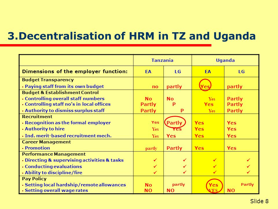 Slide 8 3.Decentralisation of HRM in TZ and Uganda TanzaniaUganda Dimensions of the employer function: EALGEALG Budget Transparency  Paying staff fro