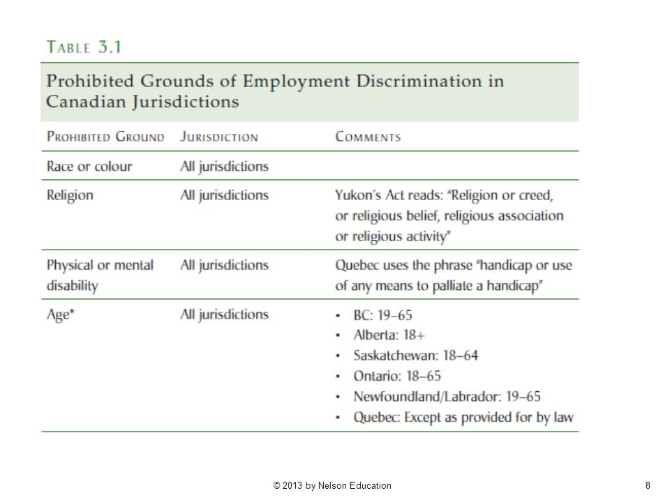 9 Prohibited Grounds of Employment Discrimination (continued)