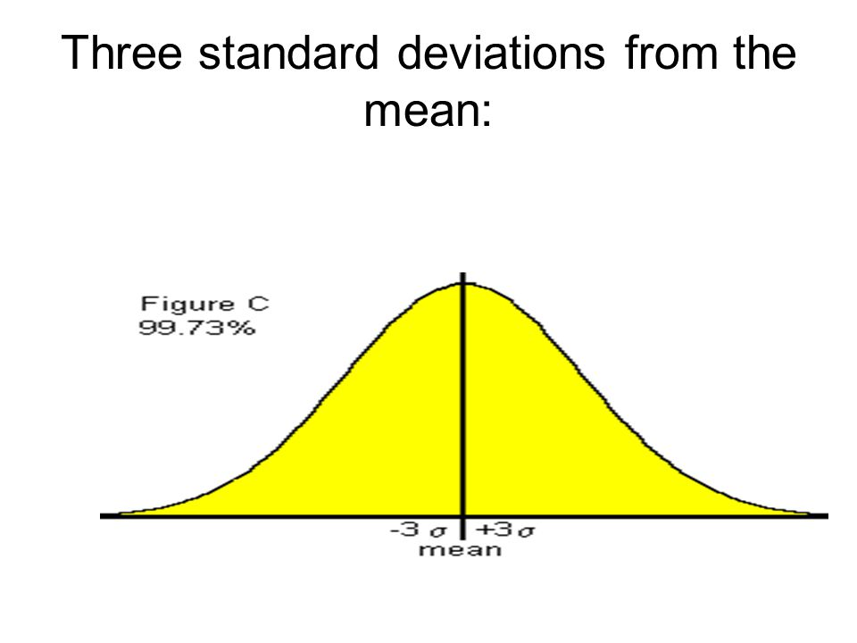Three standard deviations from the mean: