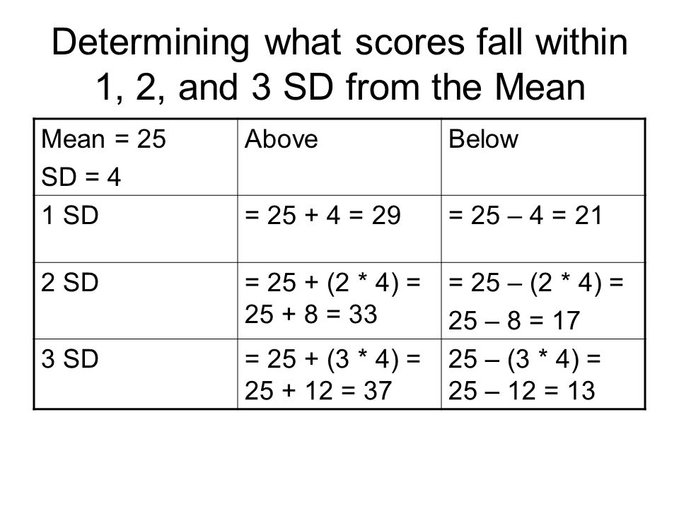 Determining what scores fall within 1, 2, and 3 SD from the Mean Mean = 25 SD = 4 AboveBelow 1 SD= 25 + 4 = 29= 25 – 4 = 21 2 SD= 25 + (2 * 4) = 25 + 8 = 33 = 25 – (2 * 4) = 25 – 8 = 17 3 SD= 25 + (3 * 4) = 25 + 12 = 37 25 – (3 * 4) = 25 – 12 = 13