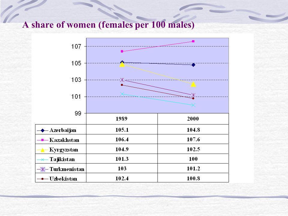 Central Asia and Azerbaijan: females per 100 males (2000)