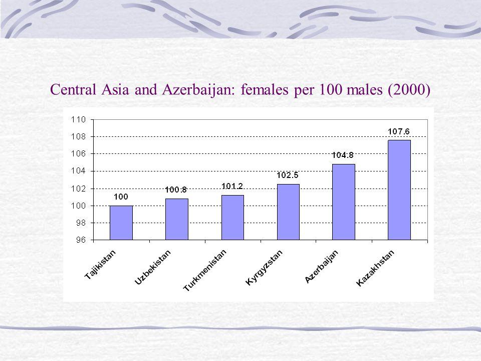 Mln 2000 Fertility rate per woman 1995-2000 Life expectancy (women) 2000 Kazakhstan16.22.171.3 Kyrgyzstan4.92.971.7 Tajikistan6.13.770.5 Turkmenistan4.73.669.6 Uzbekistan24.92.871.9 Fertility rate and life expectancy in Central Asia