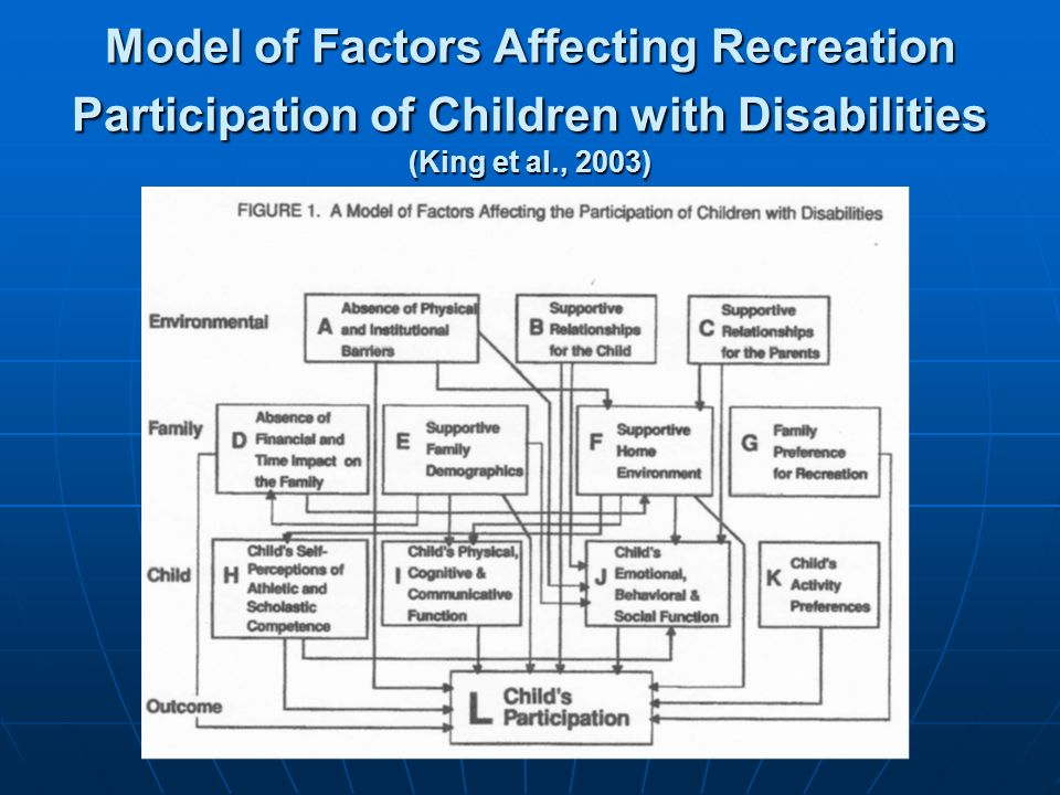 Model of Factors Affecting Recreation Participation of Children with Disabilities (King et al., 2003)