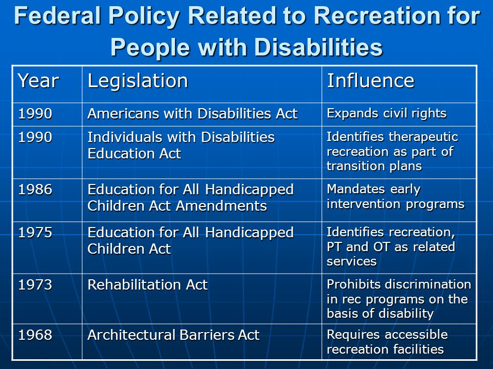 Federal Policy Related to Recreation for People with Disabilities YearLegislationInfluence 1990 Americans with Disabilities Act Expands civil rights 1990 Individuals with Disabilities Education Act Identifies therapeutic recreation as part of transition plans 1986 Education for All Handicapped Children Act Amendments Mandates early intervention programs 1975 Education for All Handicapped Children Act Identifies recreation, PT and OT as related services 1973 Rehabilitation Act Prohibits discrimination in rec programs on the basis of disability 1968 Architectural Barriers Act Requires accessible recreation facilities