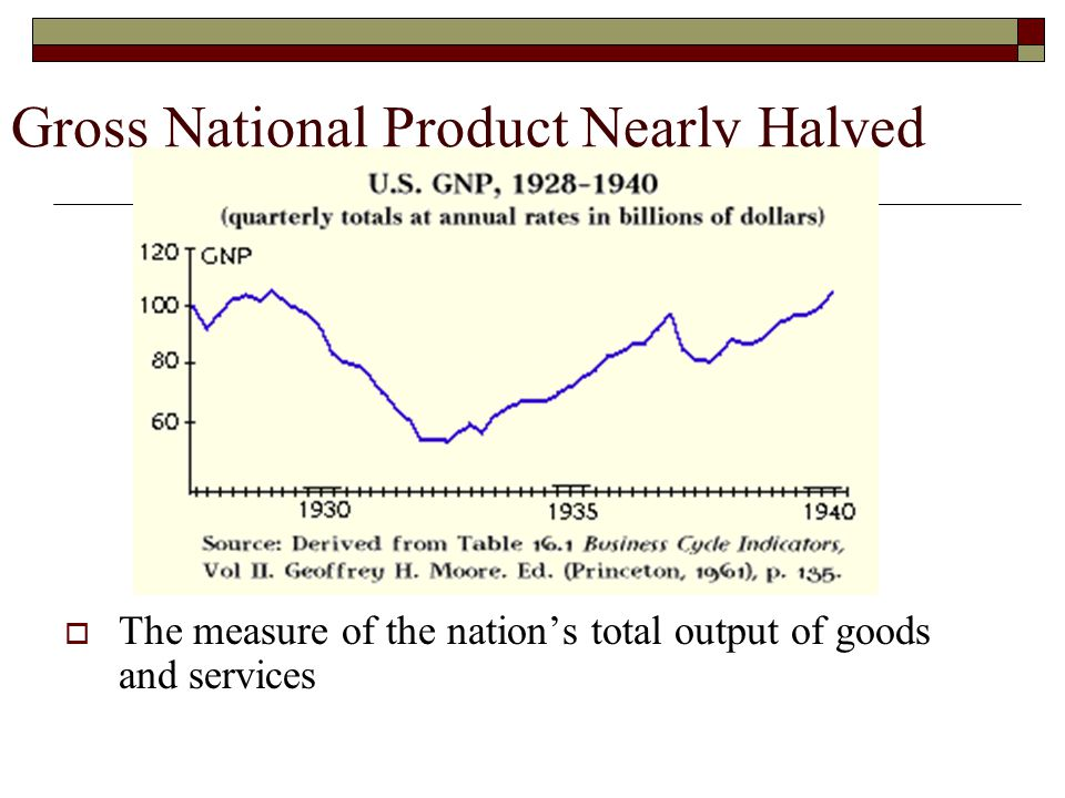 Gross National Product Nearly Halved  The measure of the nation's total output of goods and services