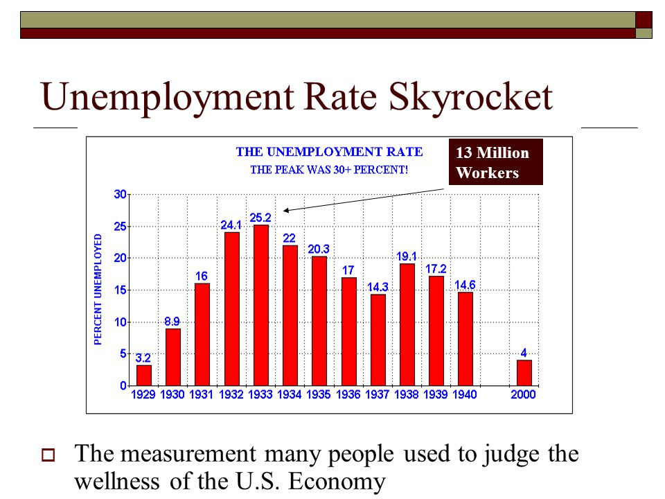 Unemployment Rate Skyrocket  The measurement many people used to judge the wellness of the U.S. Economy 13 Million Workers