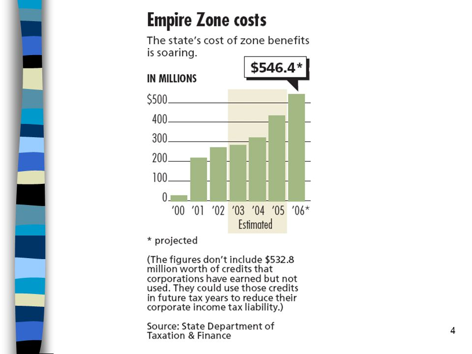 5 Empire zone tax benefits Sales tax refund on construction materials* Real Property Tax abatement on improvements made to the property* Wage tax credit** Investment tax credit** QEZE Sales tax exemption*** QEZE Real property tax credit*** QEZE Tax reduction credit*** *These tax credits are available to any business located within a zone ** These credits require certification of job creation or investment ***These require job creation