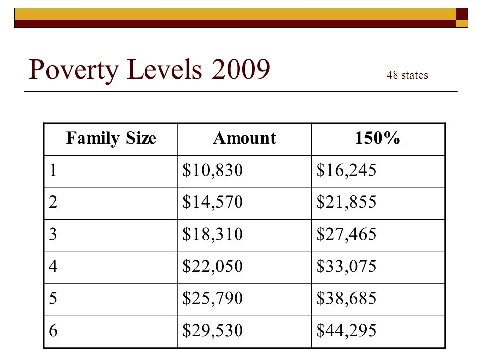 Poverty Levels 2009 48 states Family SizeAmount150% 1$10,830$16,245 2$14,570$21,855 3$18,310$27,465 4$22,050$33,075 5$25,790$38,685 6$29,530$44,295