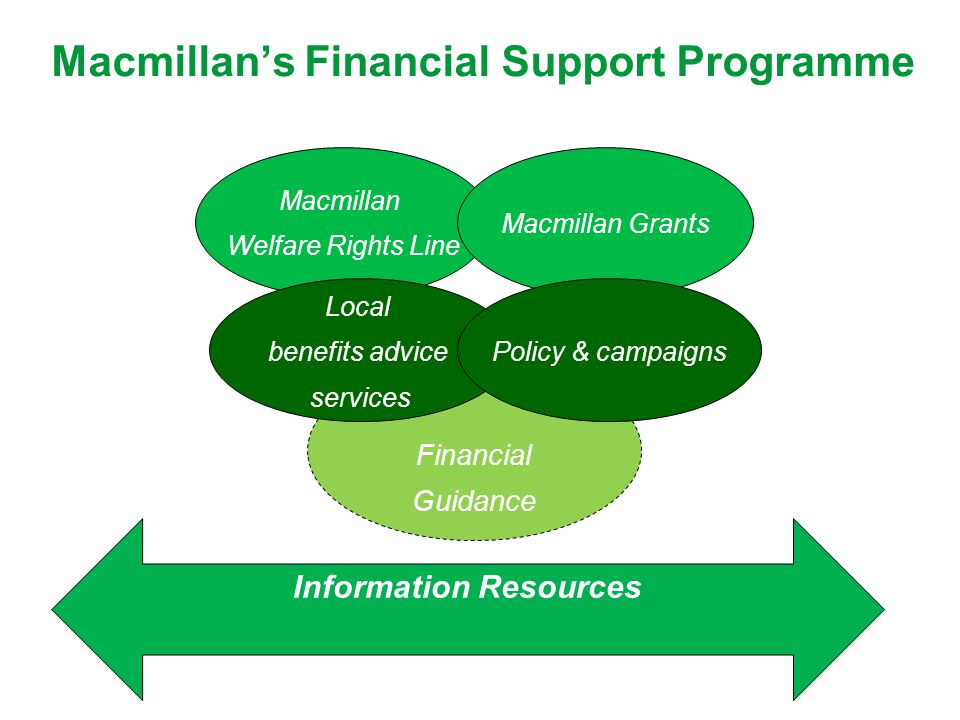 Financial Guidance Macmillan's Financial Support Programme Macmillan Welfare Rights Line Local benefits advice services Macmillan Grants Policy & camp