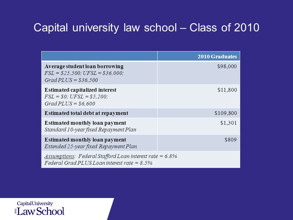 Capital university law school – Class of 2010 2010 Graduates Average student loan borrowing FSL = $25,500; UFSL = $36,000; Grad PLUS = $36,500 $98,000 Estimated capitalized interest FSL = $0; UFSL = $5,200; Grad PLUS = $6,600 $11,800 Estimated total debt at repayment$109,800 Estimated monthly loan payment Standard 10-year fixed Repayment Plan $1,301 Estimated monthly loan payment Extended 25-year fixed Repayment Plan $809 Assumptions: Federal Stafford Loan interest rate = 6.8% Federal Grad PLUS Loan interest rate = 8.5%
