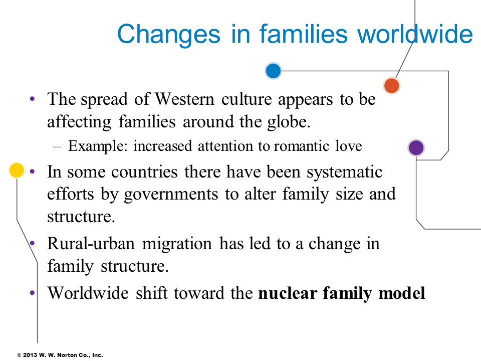 © 2013 W. W. Norton Co., Inc. Changes in families worldwide The spread of Western culture appears to be affecting families around the globe. –Example: