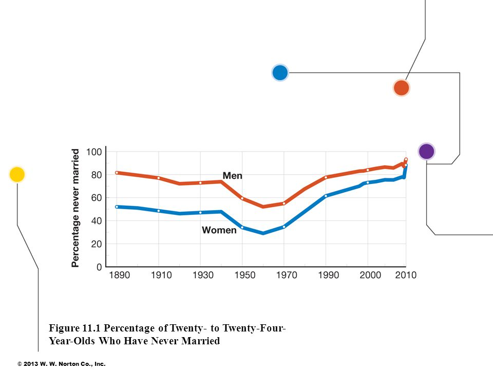 © 2013 W. W. Norton Co., Inc. 14 Figure 11.1 Percentage of Twenty- to Twenty-Four- Year-Olds Who Have Never Married