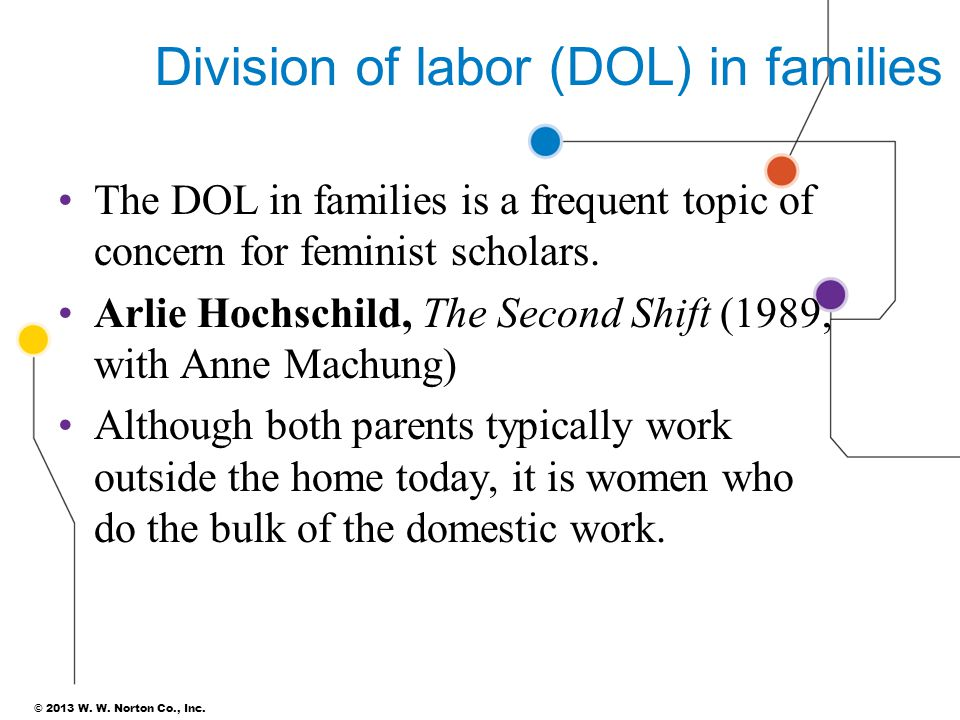 © 2013 W. W. Norton Co., Inc. Division of labor (DOL) in families The DOL in families is a frequent topic of concern for feminist scholars. Arlie Hoch