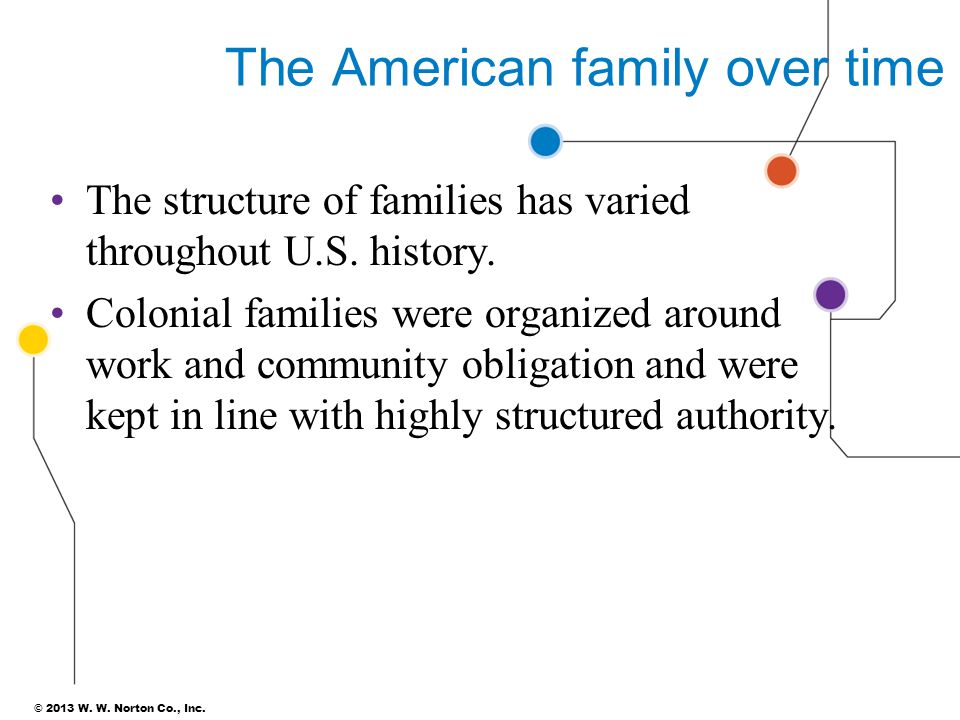 © 2013 W. W. Norton Co., Inc. The American family over time The structure of families has varied throughout U.S. history. Colonial families were organ