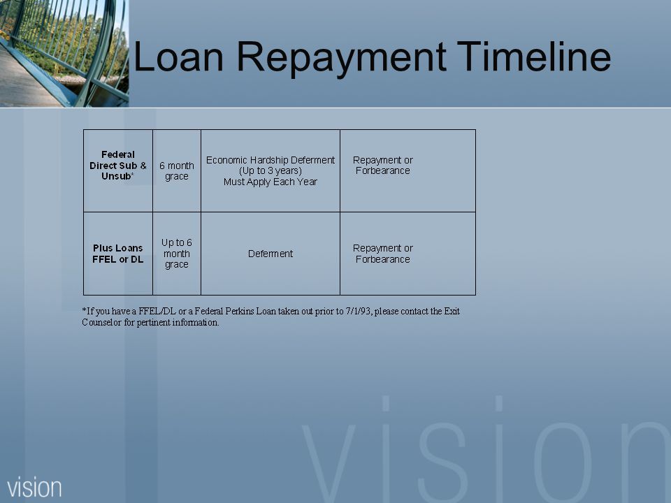 Federal Direct Repayment Options Standard Highest monthly payment - Saves the most in interest Extended Lower monthly payments – Longer term, more interest Graduated Starts off low monthly payment - Increases every 2 yrs Income-Contingent Repayment Based on income to debt ratio – Accrues most interest Income-Based Repayment Based on income to debt ratio – Accrues most interest Available 7/1/09 website www.ibrinfo.orgwww.ibrinfo.org