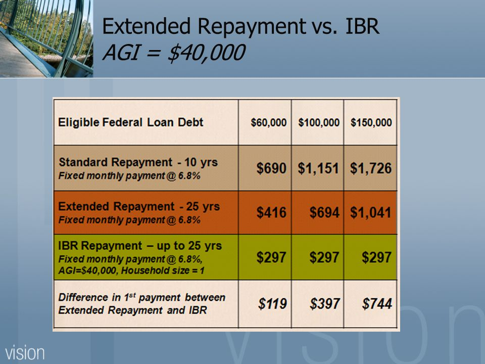 Extended Repayment vs. IBR AGI = $40,000