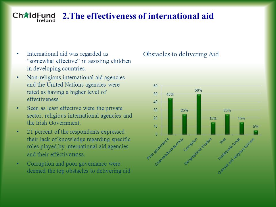 2.The effectiveness of international aid International aid was regarded as somewhat effective in assisting children in developing countries.