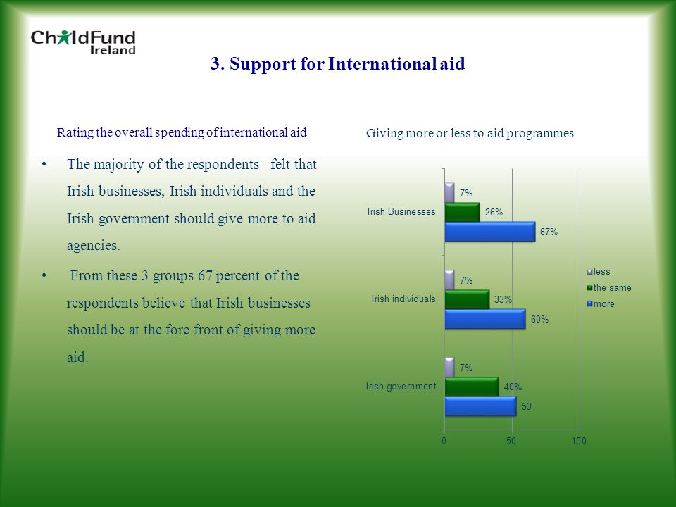 3. Support for International aid Giving more or less to aid programmes Rating the overall spending of international aid The majority of the respondent