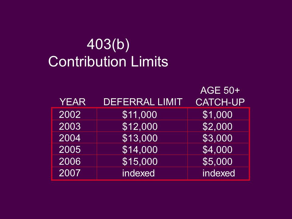 403(b) Contribution Limits AGE 50+ CATCH-UP YEARDEFERRAL LIMIT 2002 2003 2004 2005 2006 2007 $11,000 $12,000 $13,000 $14,000 $15,000 indexed $1,000 $2