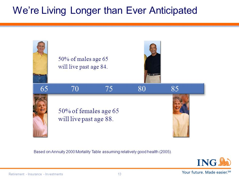 Retirement - Insurance - Investments13 6570758085 50% of females age 65 will live past age 88.