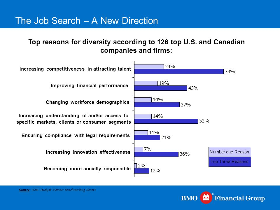 The Job Search – A New Direction Top reasons for diversity according to 126 top U.S. and Canadian companies and firms: Source : 2005 Catalyst Member B