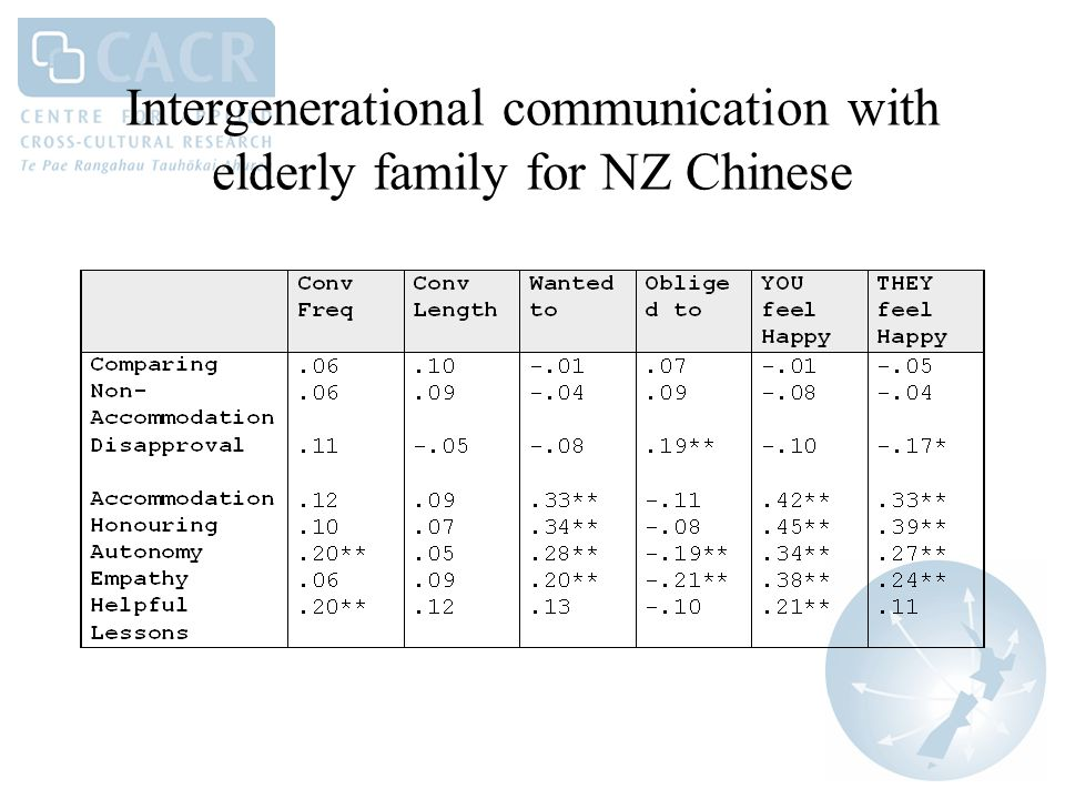 Intergenerational communication with elderly family for NZ Chinese