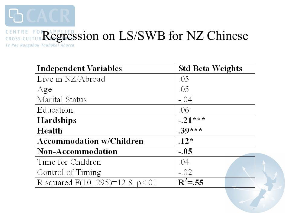 Regression on LS/SWB for NZ Chinese