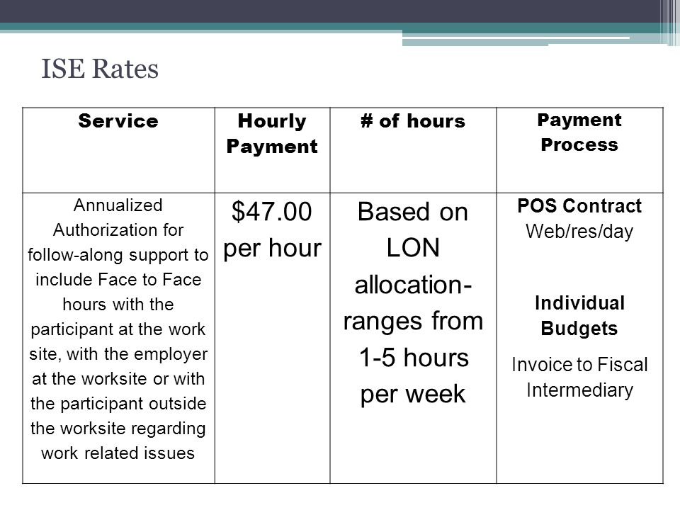 Service Hourly Payment # of hours Payment Process Annualized Authorization for follow-along support to include Face to Face hours with the participant