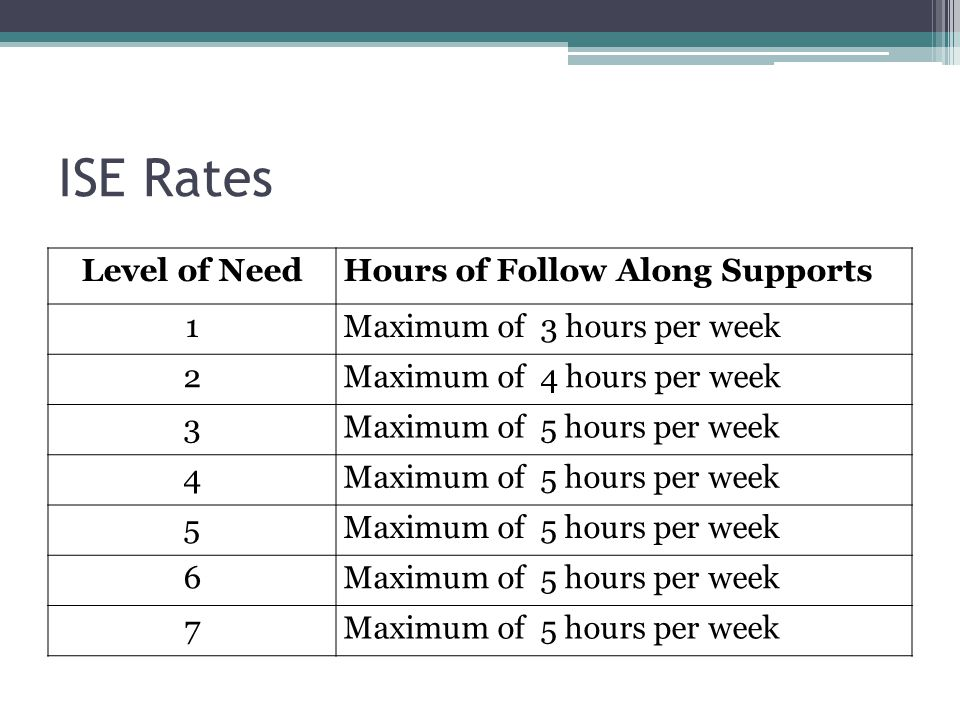 Level of NeedHours of Follow Along Supports 1Maximum of 3 hours per week 2Maximum of 4 hours per week 3Maximum of 5 hours per week 4 5 6 7