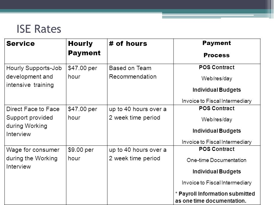 Service Hourly Payment # of hours Payment Process Hourly Supports-Job development and intensive training $47.00 per hour Based on Team Recommendation POS Contract Web/res/day Individual Budgets Invoice to Fiscal Intermediary Direct Face to Face Support provided during Working Interview $47.00 per hour up to 40 hours over a 2 week time period POS Contract Web/res/day Individual Budgets Invoice to Fiscal Intermediary Wage for consumer during the Working Interview $9.00 per hour up to 40 hours over a 2 week time period POS Contract One-time Documentation Individual Budgets Invoice to Fiscal Intermediary * Payroll Information submitted as one time documentation.