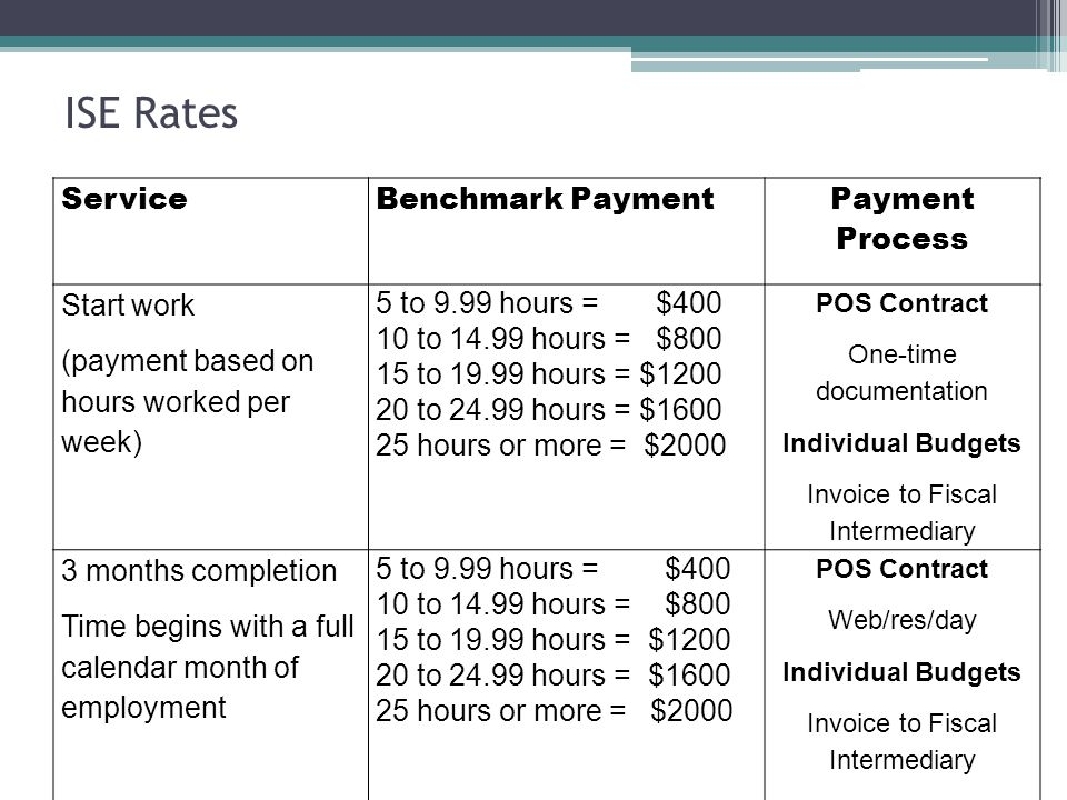 ServiceBenchmark Payment Payment Process Start work (payment based on hours worked per week) 5 to 9.99 hours = $400 10 to 14.99 hours = $800 15 to 19.