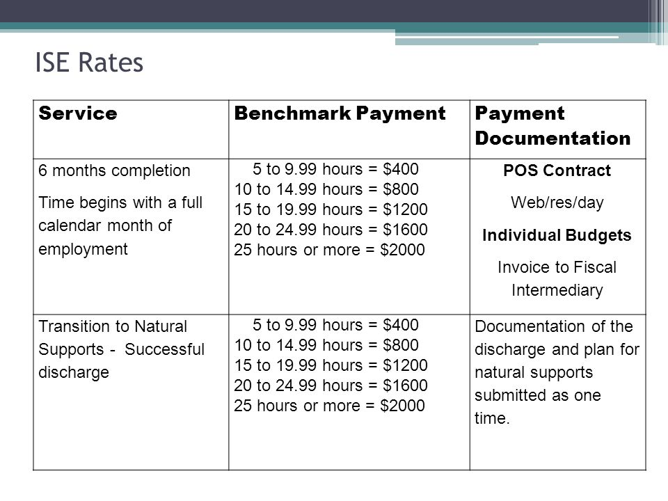 ServiceBenchmark Payment Payment Documentation 6 months completion Time begins with a full calendar month of employment 5 to 9.99 hours = $400 10 to 14.99 hours = $800 15 to 19.99 hours = $1200 20 to 24.99 hours = $1600 25 hours or more = $2000 POS Contract Web/res/day Individual Budgets Invoice to Fiscal Intermediary Transition to Natural Supports - Successful discharge 5 to 9.99 hours = $400 10 to 14.99 hours = $800 15 to 19.99 hours = $1200 20 to 24.99 hours = $1600 25 hours or more = $2000 Documentation of the discharge and plan for natural supports submitted as one time.