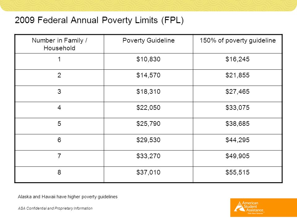 2009 Federal Annual Poverty Limits (FPL) Number in Family / Household Poverty Guideline150% of poverty guideline 1$10,830$16,245 2$14,570$21,855 3$18,