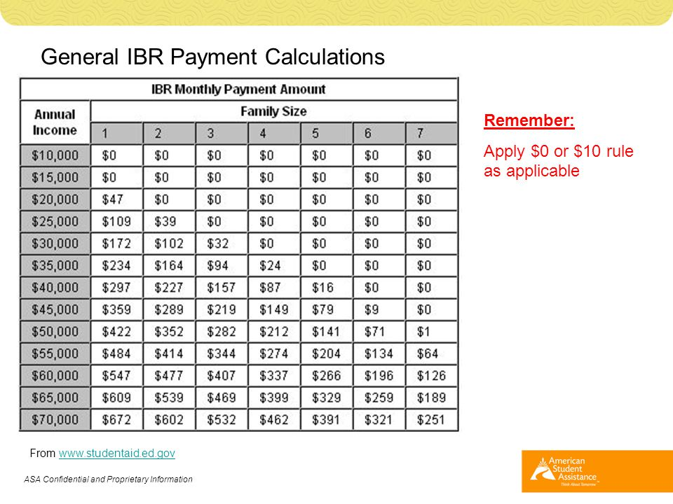 General IBR Payment Calculations From www.studentaid.ed.govwww.studentaid.ed.gov ASA Confidential and Proprietary Information Remember: Apply $0 or $1